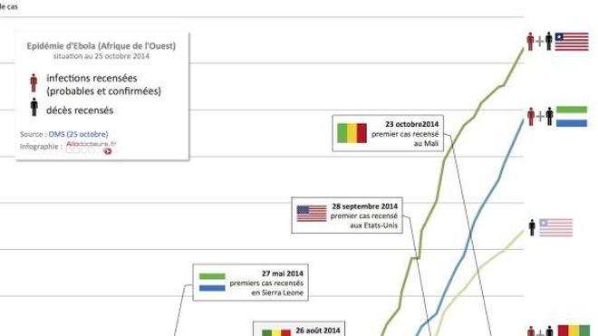 Ebola : le cap des 10.000 cas atteint ?
