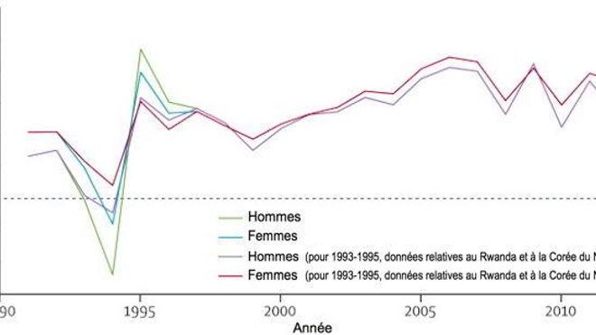 L'humain d'aujourd'hui vit en moyenne 71,5 ans