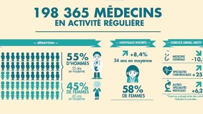 De moins en moins de médecins généralistes en France (Infographie : Cnom)