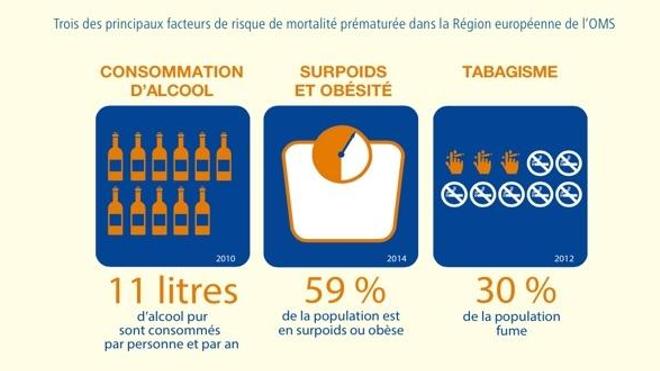 Extrait du rapport de l'OMS. Les sources de ces données sont le système d'information mondial de l'OMS sur l'alcool et la santé (GISAH), la base de données de l'OMS, et le Rapport sur la situation mondiale des maladies non transmissibles 2014.