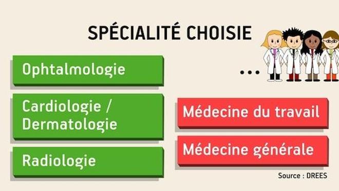 L'ophtalmologie : spécialité préférée des étudiants en médecine en 2014