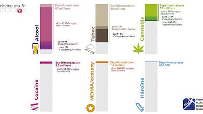 Estimation du nombre de consommateurs de substances psychoactives en France métropolitaine  parmi les 11-75 ans (crédit : OFDT)