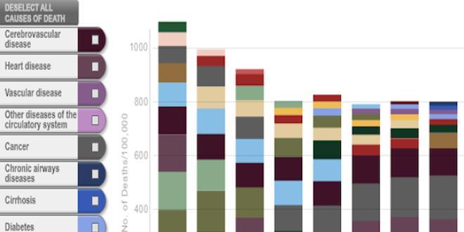 Top 10 des causes de mortalité aux Etats-Unis, 1900-2010