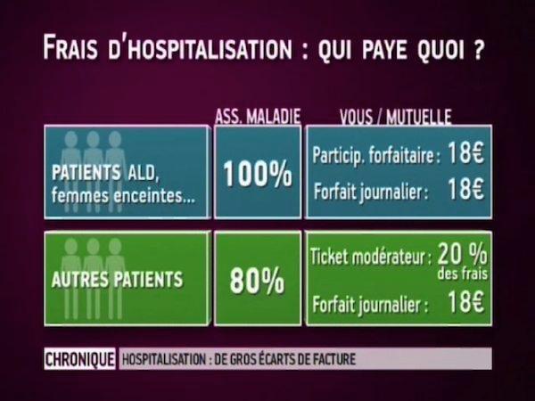 Frais d'hospitalisation : qui paye quoi ?