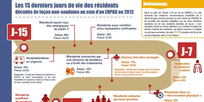 Les 15 derniers jours de vie des résidents. Cliquez sur l'image pour mieux voir.