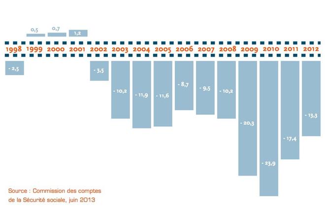 Évolution du solde du régime général, en milliards d'euros. En 2013, il était de -11,9 milliards, et devrait atteindre -9,7 milliards pour 2014. (source : www.securite-sociale.fr)
