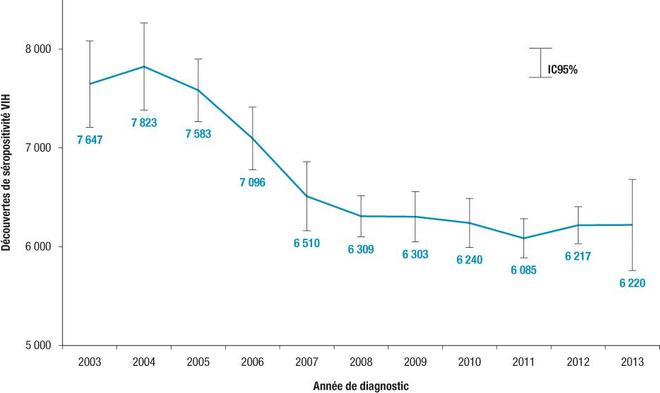 Nombre estimé de découvertes de séropositivité VIH en France, 2003-2013 (données au 31/12/2013 corrigées pour les délais de déclaration et la sous-déclaration) - source : BEH/InVS