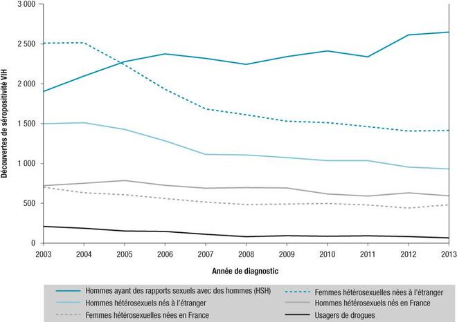 Découvertes de séropositivité VIH par mode de contamination, sexe, lieu de naissance et année de diagnostic, France, 2003-2013 (données au 31/12/2013 corrigées pour les délais de déclaration, la sous-déclaration et les valeurs manquantes)