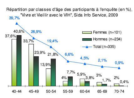 Observatoire SIS - Vivre et Vieillir avec le VIH en  2009