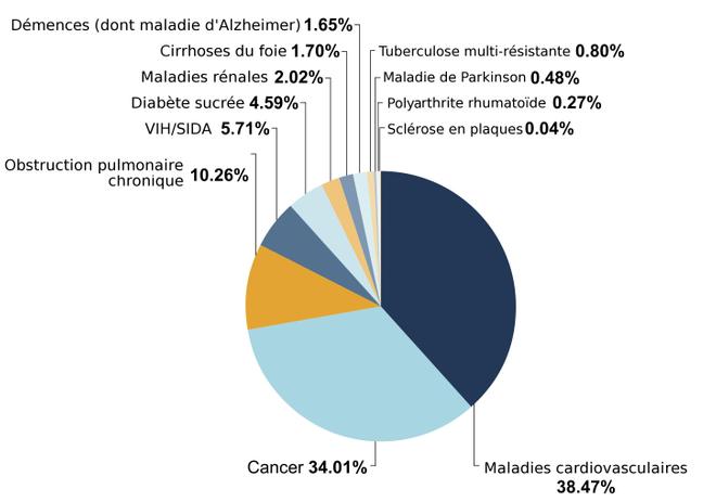 Répartition des malades en besoin de soins palliatifs.