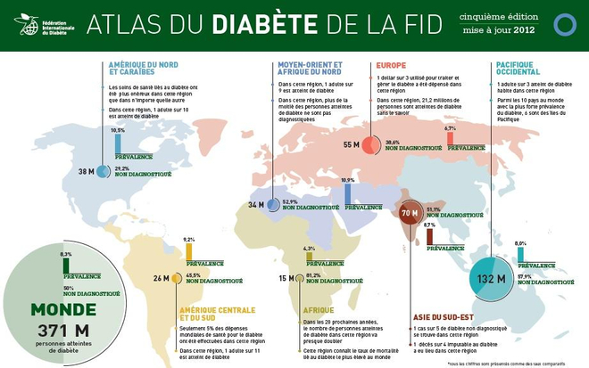 Atlas du diabète de la FID (cliquez pour agrandir l'image)